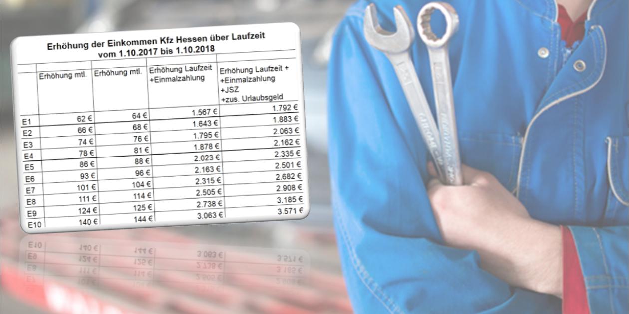 Verhandlungsergebnis im hessischen Kfz Handwerk lohnt sich für IG Metall Mitglieder in den Betrieben der Tarifgemeinschaft: 1792€ - 3581€ Brutto mehr Einkommen bis 1.10.2018